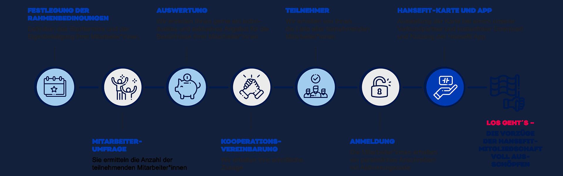 Grafik 7 Schritte zu Firmenfitness mit Hansefit